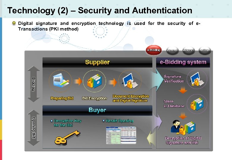 Technology (2) – Security and Authentication Digital signature and encryption technology is used for