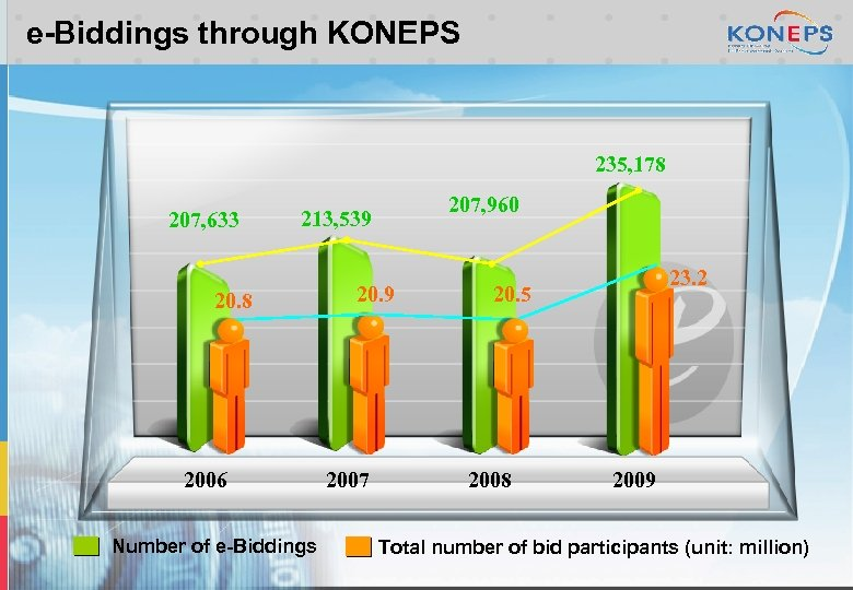 e-Biddings through KONEPS 235, 178 207, 633 207, 960 213, 539 20. 8 2006