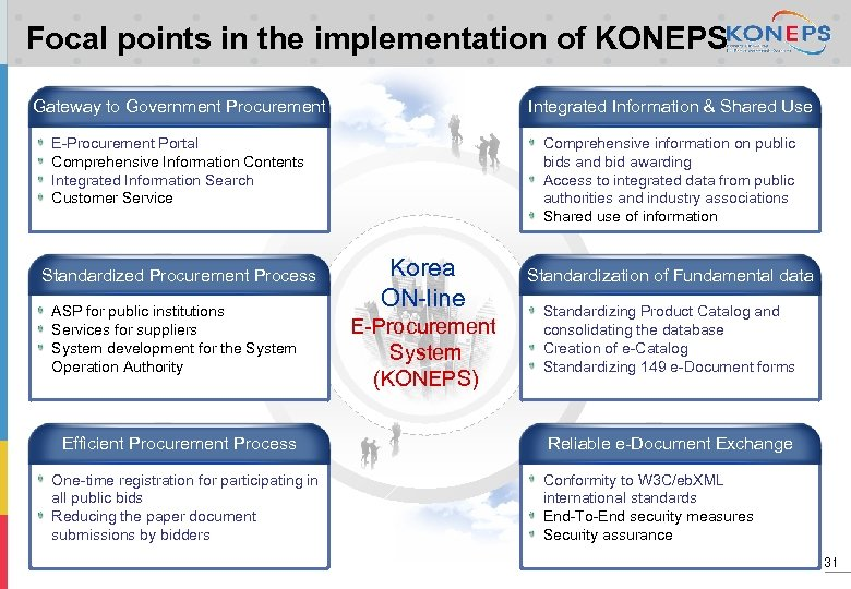 Focal points in the implementation of KONEPS Gateway to Government Procurement Integrated Information &
