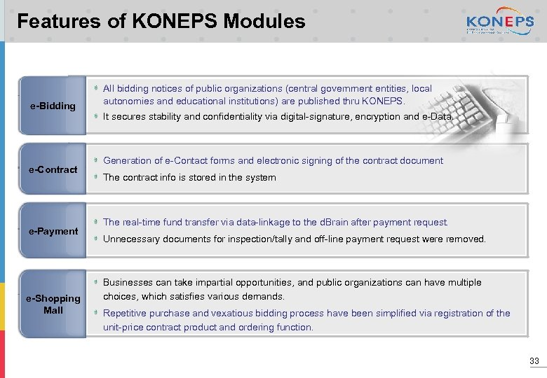 Features of KONEPS Modules e-Bidding e-Contract e-Payment e-Shopping Mall All bidding notices of public