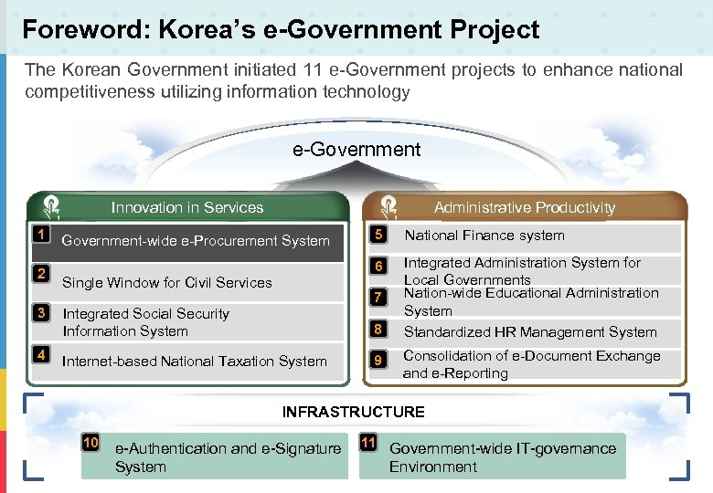 Foreword: Korea's e-Government Project The Korean Government initiated 11 e-Government projects to enhance national