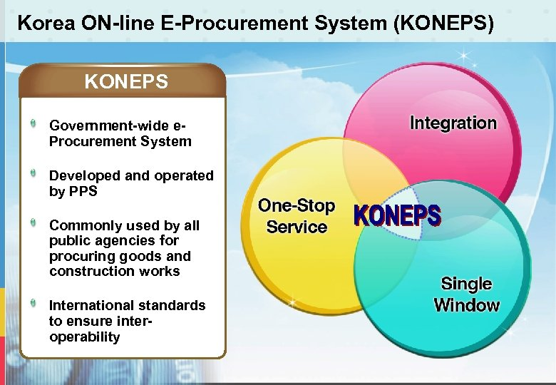 Korea ON-line E-Procurement System (KONEPS) KONEPS Government-wide e. Procurement System Developed and operated by