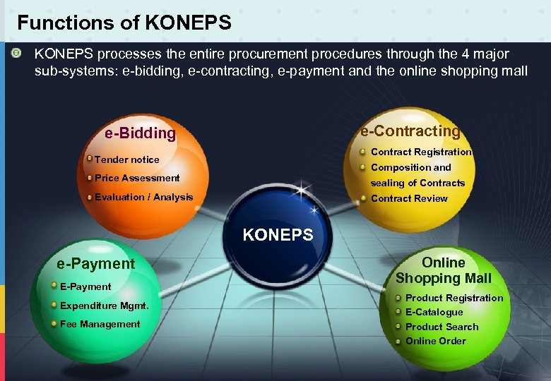 Functions of KONEPS processes the entire procurement procedures through the 4 major sub-systems: e-bidding,