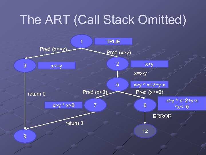 The ART (Call Stack Omitted) TRUE 1 Pred (x<=y) Pred (x>y) 2 x<=y 3
