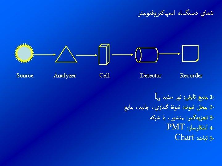 ﺷﻤﺎﻱ ﺩﺳﺘگﺎﻩ ﺍﺳپﻜﺘﺮﻭﻓﺘﻮﻣﺘﺮ Recorder Detector 1 ﻣﻨﺒﻊ ﺗﺎﺑﺶ: ﻧﻮﺭ ﺳﻔﻴﺪ Io 2 ﻣﺤﻞ