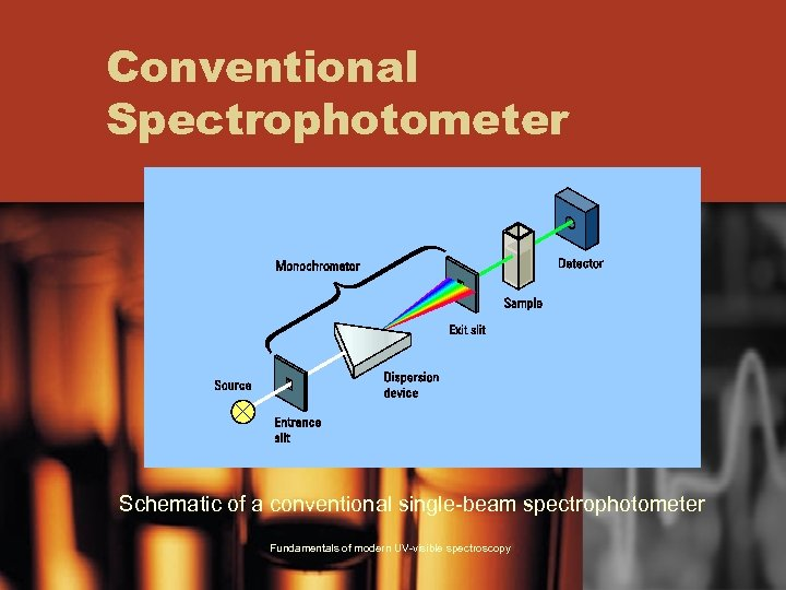 Conventional Spectrophotometer Schematic of a conventional single-beam spectrophotometer Fundamentals of modern UV-visible spectroscopy