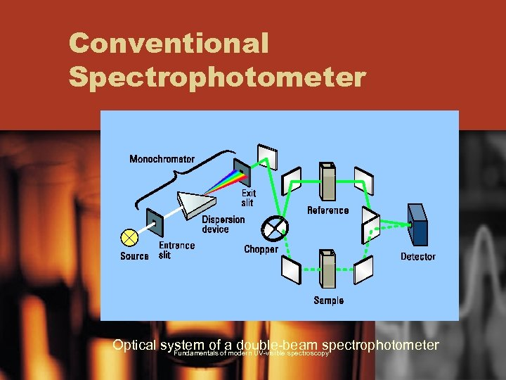 Conventional Spectrophotometer Optical system of a double-beam spectrophotometer Fundamentals of modern UV-visible spectroscopy
