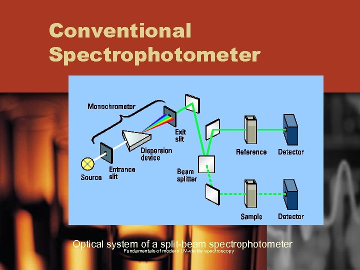 Conventional Spectrophotometer Optical system of a split-beam spectrophotometer Fundamentals of modern UV-visible spectroscopy