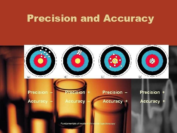 Precision and Accuracy Precision – Precision + Accuracy – Accuracy + Fundamentals of modern