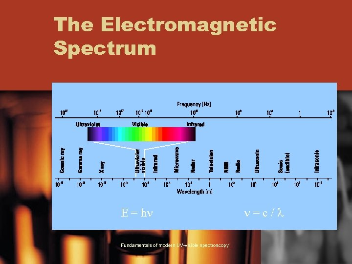 The Electromagnetic Spectrum E = hn Fundamentals of modern UV-visible spectroscopy n=c/l