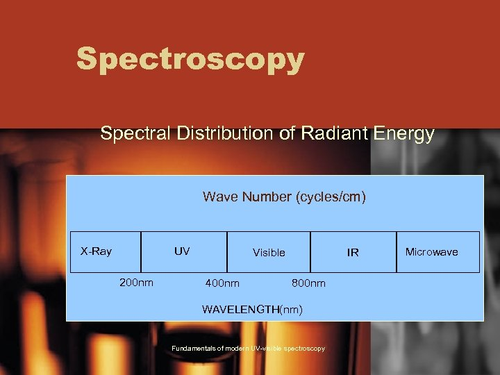 Spectroscopy Spectral Distribution of Radiant Energy Wave Number (cycles/cm) X-Ray UV 200 nm Visible