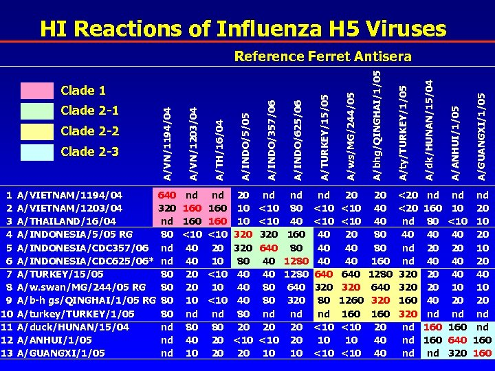 HI Reactions of Influenza H 5 Viruses nd <10 320 640 40 40 80