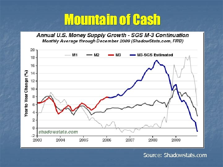 Mountain of Cash Source: Shadowstats. com