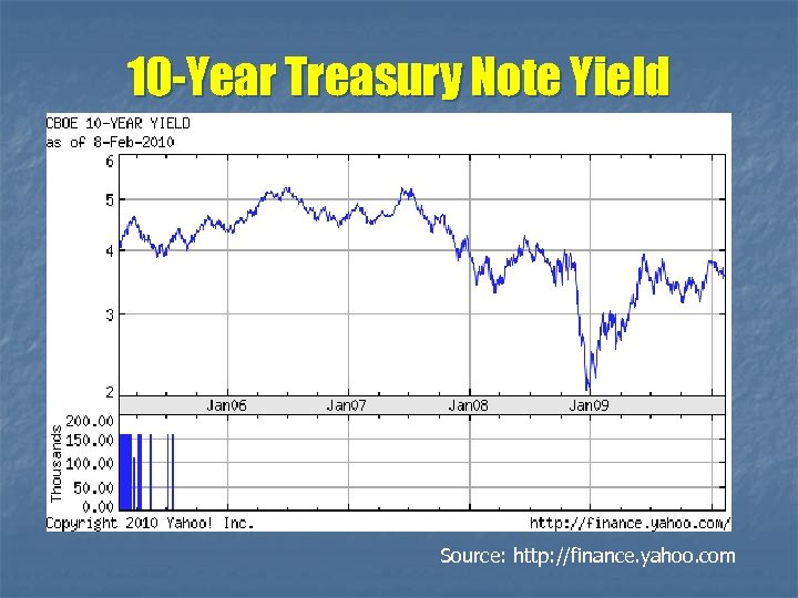 10 -Year Treasury Note Yield Source: http: //finance. yahoo. com