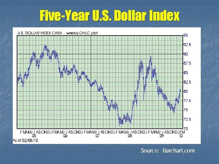 Five-Year U. S. Dollar Index Source: Barchart. com
