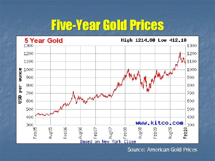 Five-Year Gold Prices Source: American Gold Prices