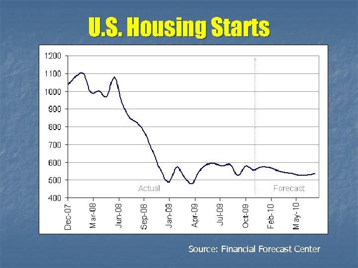 U. S. Housing Starts Source: Financial Forecast Center