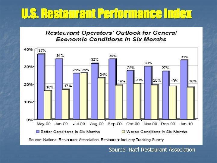 U. S. Restaurant Performance Index Source: Nat'l Restaurant Association