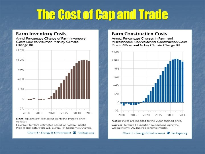 The Cost of Cap and Trade