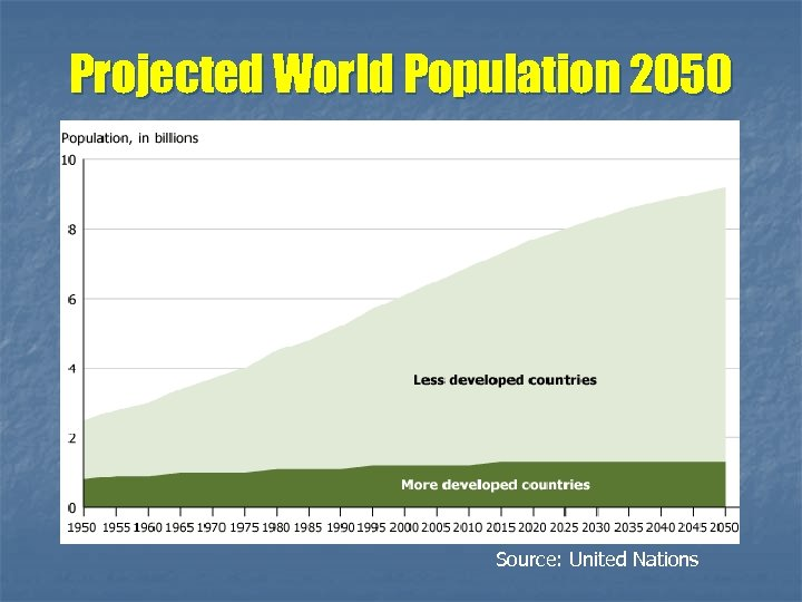 Projected World Population 2050 Source: United Nations