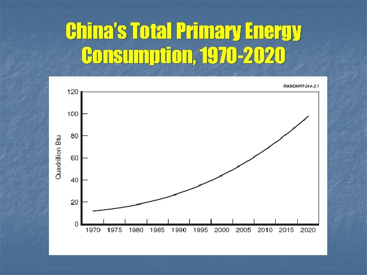 China's Total Primary Energy Consumption, 1970 -2020