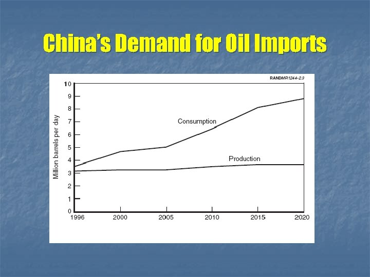 China's Demand for Oil Imports