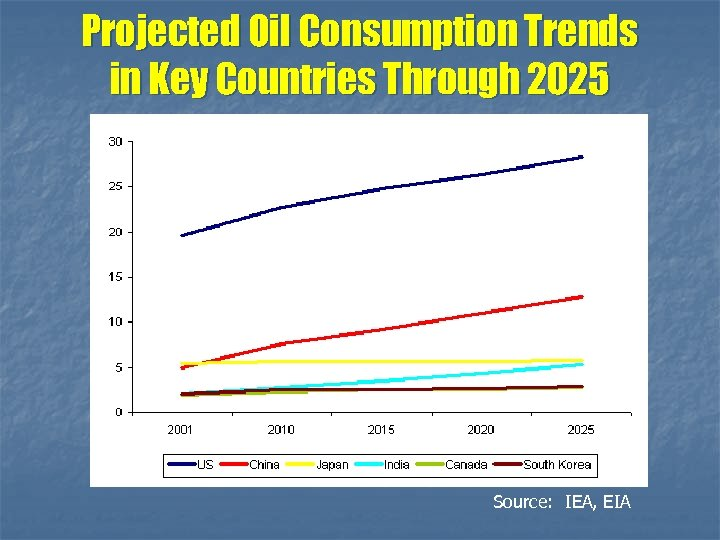 Projected Oil Consumption Trends in Key Countries Through 2025 Source: IEA, EIA