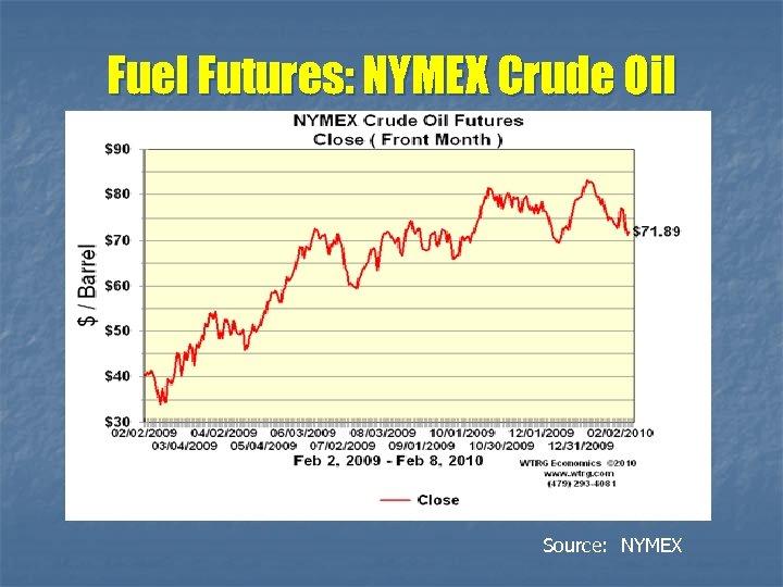 Fuel Futures: NYMEX Crude Oil Source: NYMEX