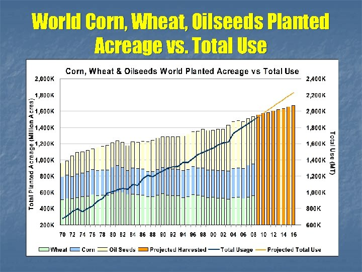 World Corn, Wheat, Oilseeds Planted Acreage vs. Total Use