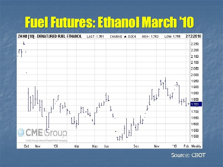 Fuel Futures: Ethanol March ' 10 Source: CBOT