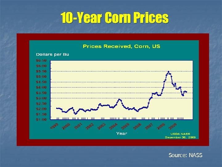 10 -Year Corn Prices Source: NASS