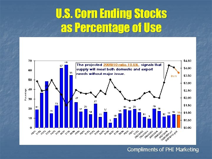 U. S. Corn Ending Stocks as Percentage of Use Compliments of PHI Marketing