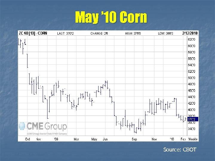 May ' 10 Corn Source: CBOT