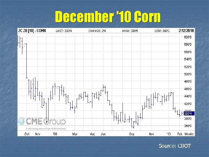December ' 10 Corn Source: CBOT