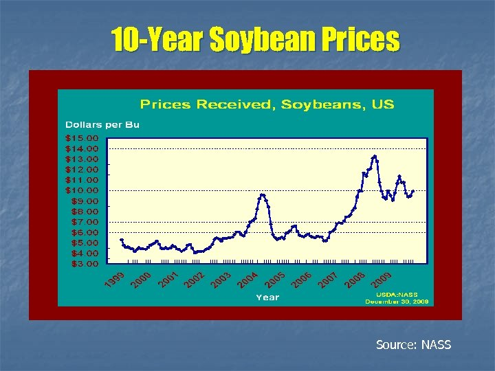 10 -Year Soybean Prices Source: NASS