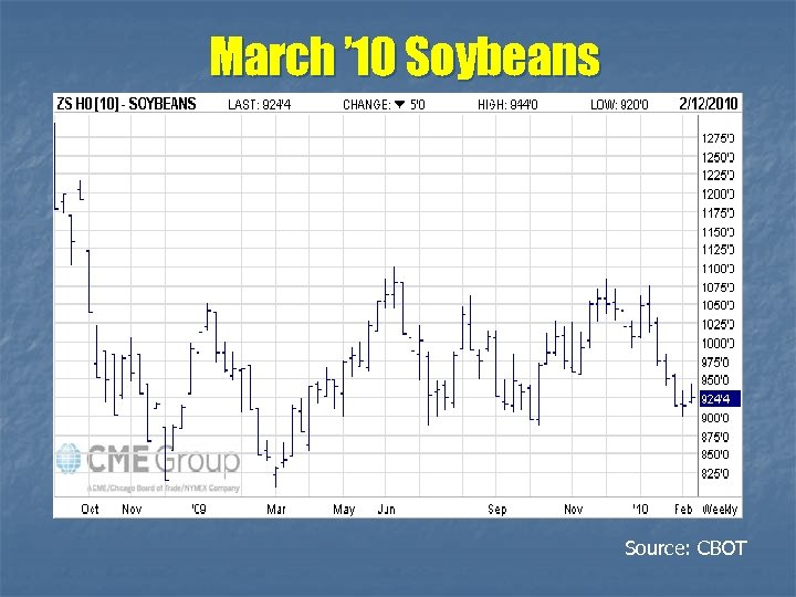 March ' 10 Soybeans Source: CBOT