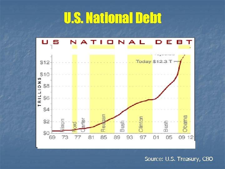 U. S. National Debt Source: U. S. Treasury, CBO