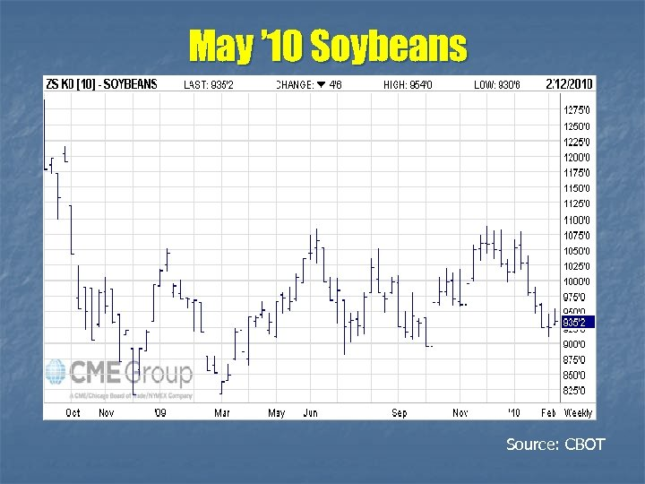 May ' 10 Soybeans Source: CBOT