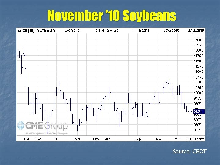 November ' 10 Soybeans Source: CBOT