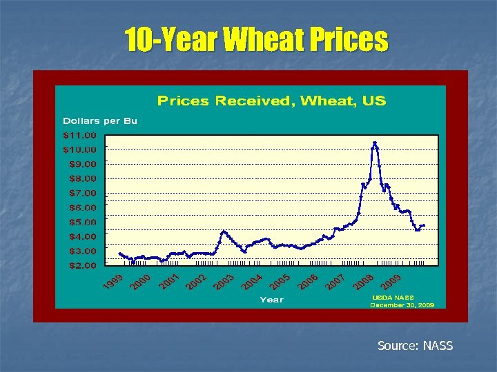 10 -Year Wheat Prices Source: NASS