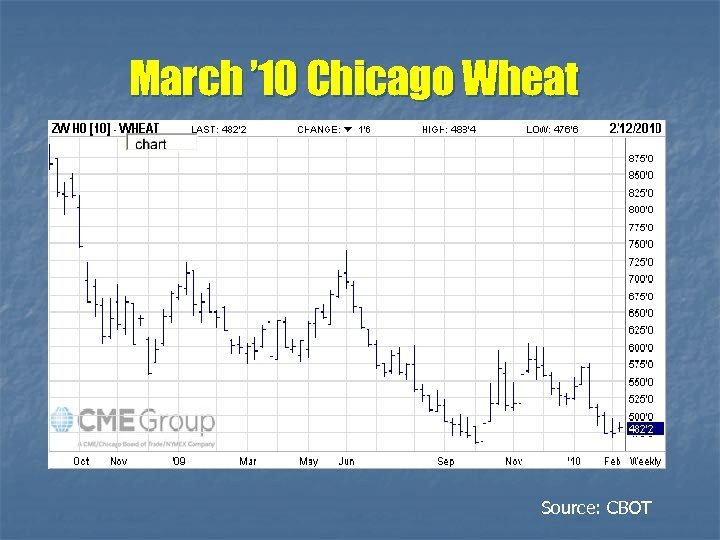 March ' 10 Chicago Wheat Source: CBOT