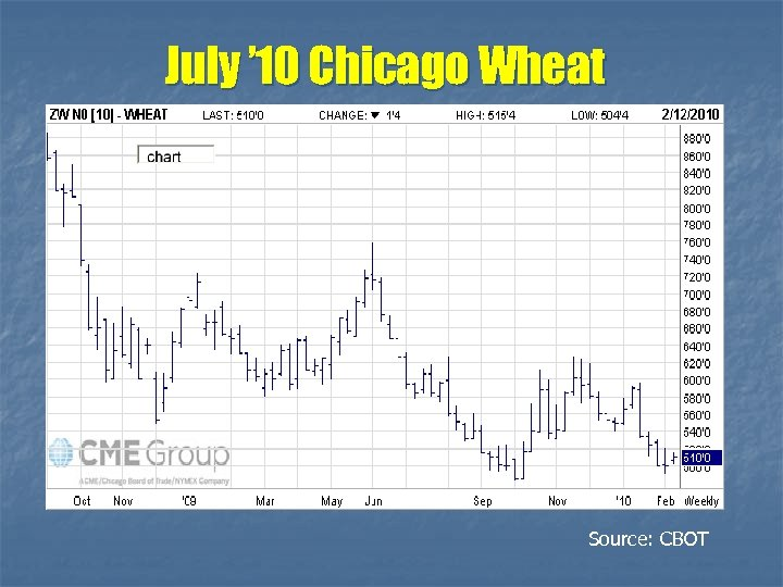 July ' 10 Chicago Wheat Source: CBOT