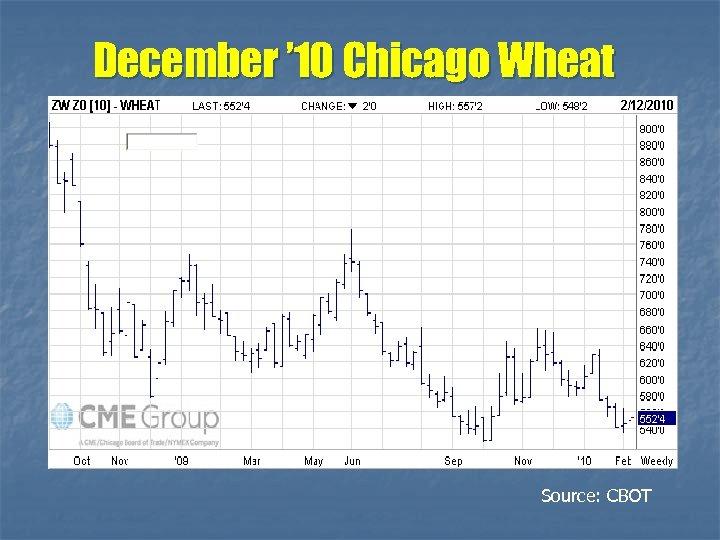 December ' 10 Chicago Wheat Source: CBOT