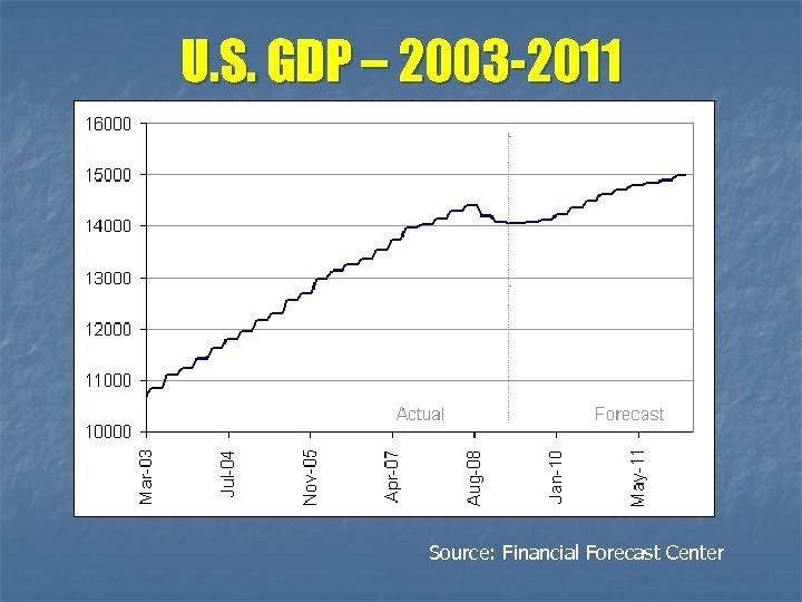 U. S. GDP – 2003 -2011 Source: Financial Forecast Center