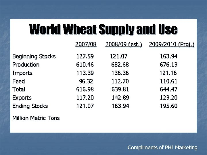 World Wheat Supply and Use 2007/08 Beginning Stocks Production Imports Feed Total Exports Ending