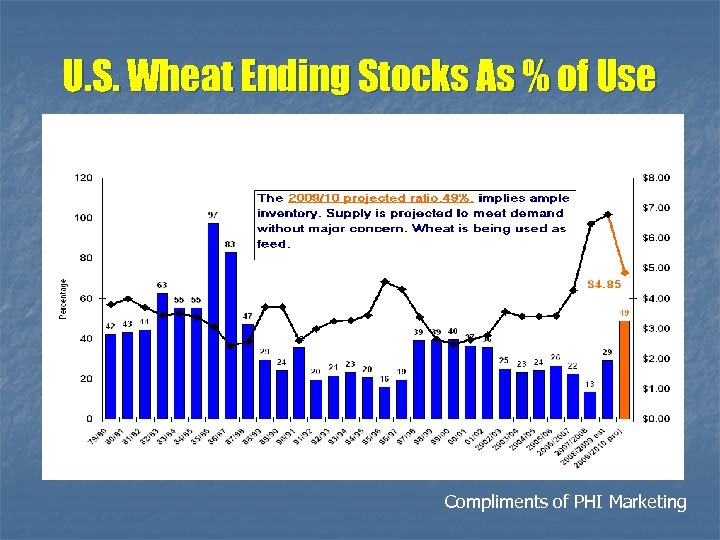 U. S. Wheat Ending Stocks As % of Use Compliments of PHI Marketing