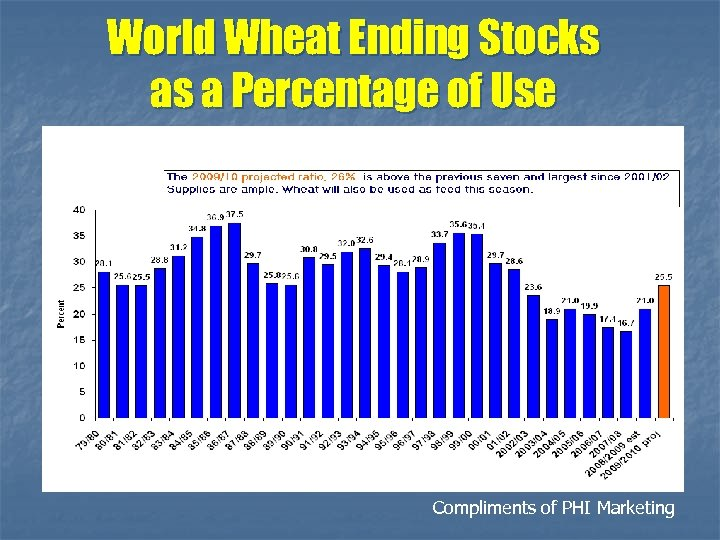 World Wheat Ending Stocks as a Percentage of Use Compliments of PHI Marketing