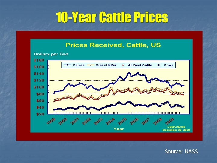 10 -Year Cattle Prices Source: NASS