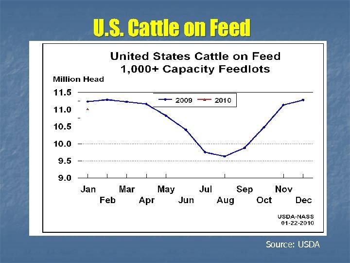 U. S. Cattle on Feed Source: USDA