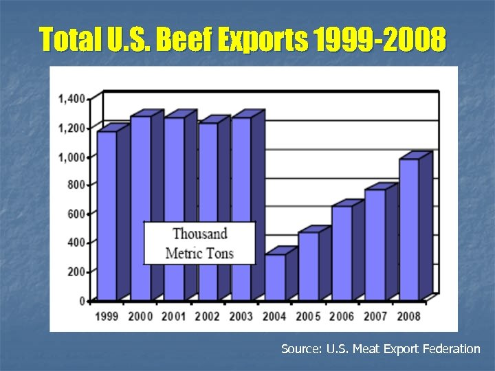 Total U. S. Beef Exports 1999 -2008 Source: U. S. Meat Export Federation
